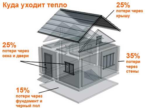 Звукоизоляция, эковата, пеноизол, теплопотери через окна и двери