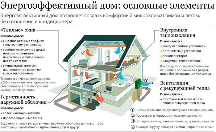Звукоизоляция, эковата, пеноизол, Энергоэффективный дом