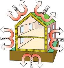 Звукоизоляция, эковата, пеноизол, Теплозащита наружных ограждений