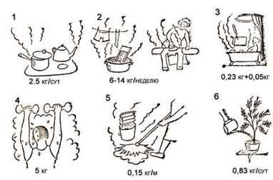 Звукоизоляция, эковата, пеноизол, Влажность внутреннего воздуха
